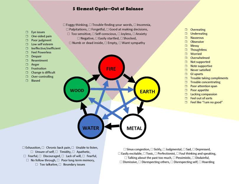 5 element stress diagram